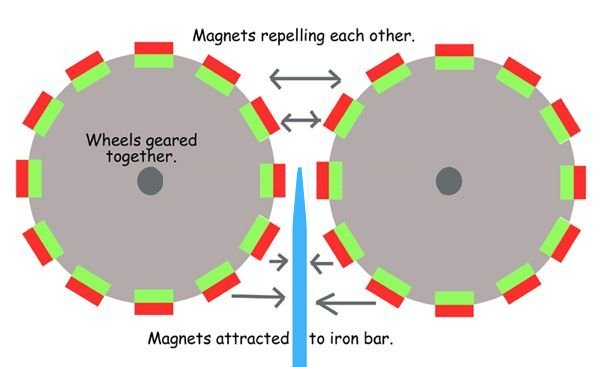 using an iron bar for a magnetic shield