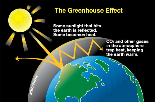 global-greenhouse-effect